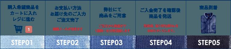 ご注文の流れSTEP01〜STEP05
